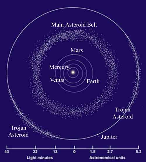 size of the asteroid belt - photo #15