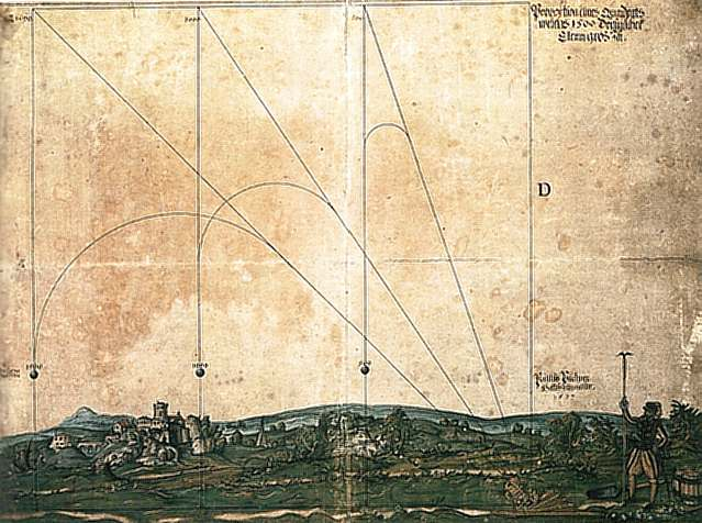 A medieval study of the paths of various launched objects.